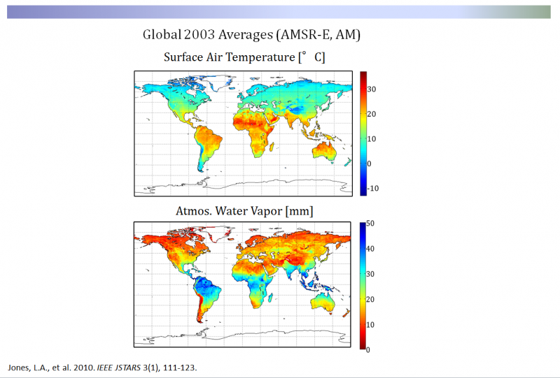 Global Averages