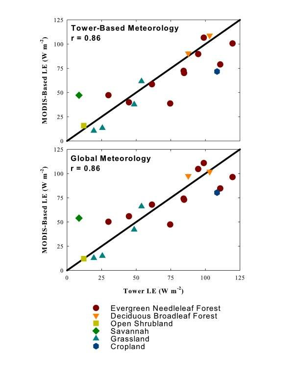 Evapotranspiration by vegetation type