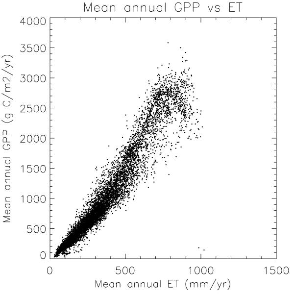 Global GPP vs. ET
