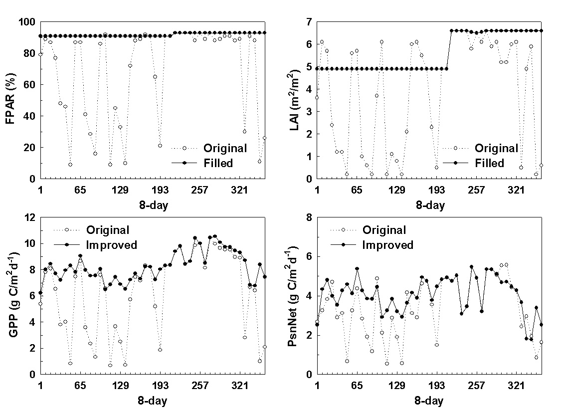 Figure 3. An example on how temporal filling unreliable 8-day Collection 4 FPAR/LAI, and therefore improved 8-day GPP and PsnNet for one MODIS 1-km pixel located in Amazon basin (lat = -5.0, lon = -65.0) (from Zhao et al., 2005)